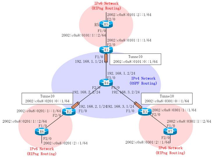 IPv6 6to4トンネルの構成・設定