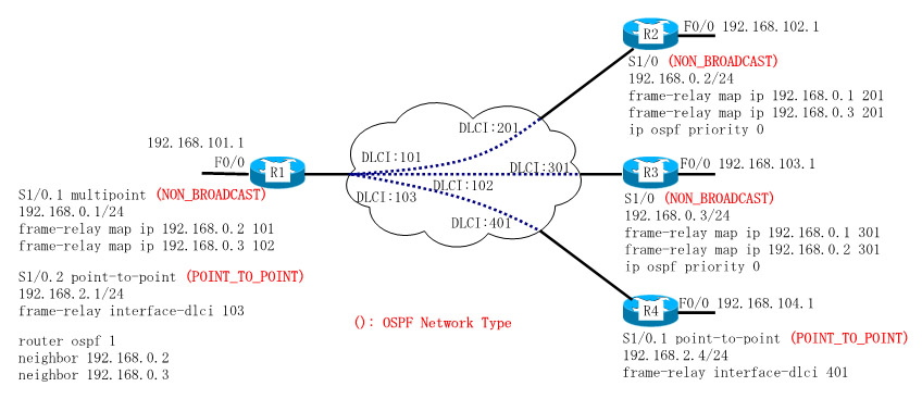 frame-relay上のOSPF(POINT_TO_POINT and NON_BROADCAST)の構成・設定