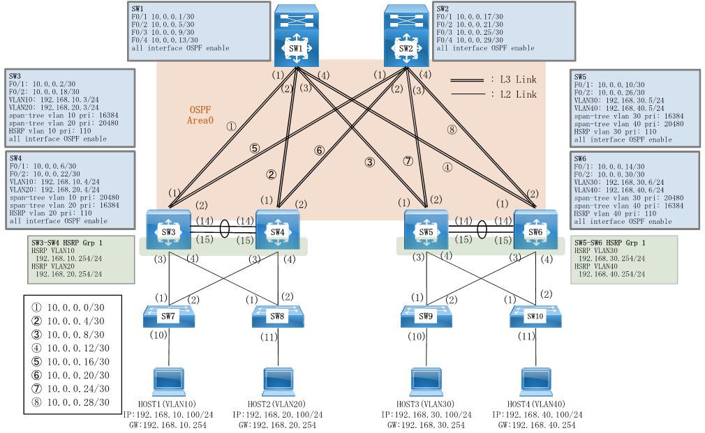 Cisco VLAN, VTP, トランク(Trunk), PVST+, EtherChannel, HSRP